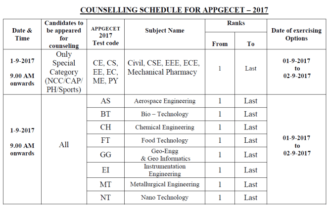 AP PGECET Counselling 2017   Certificate Verification & Web Options Procedure