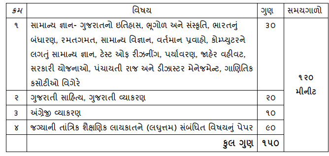 Gujarat Subordinate SSB Veterinary Inspector Previous Papers | Download GSSSB Model Papers